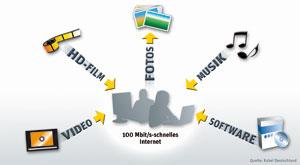 Kabel Deutschland bietet ab sofort 200 Mbit/s an